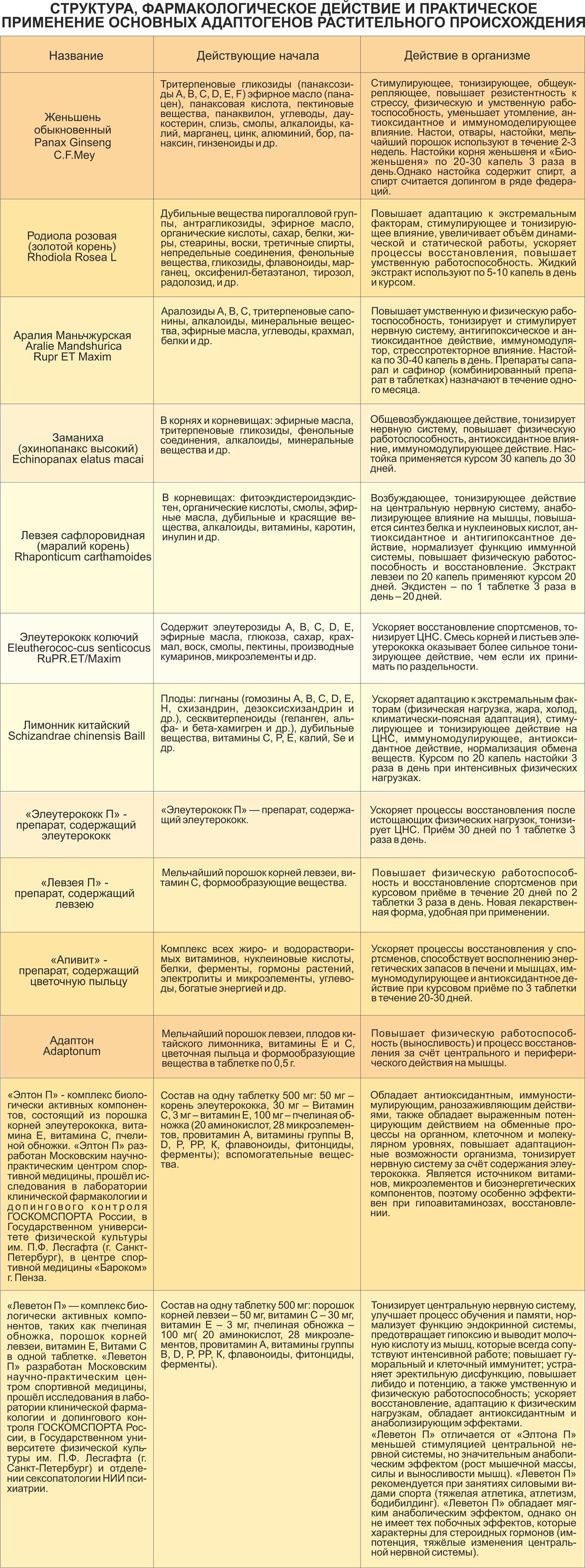 lekarstva i bad v sporte 1