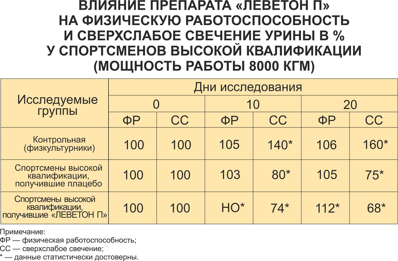 vliyanie preparata leveton p na fizicheskuu rabotosposobnost i sverhslaboe svechenie urini v % u sportsmenov visokoi kvalifikacii