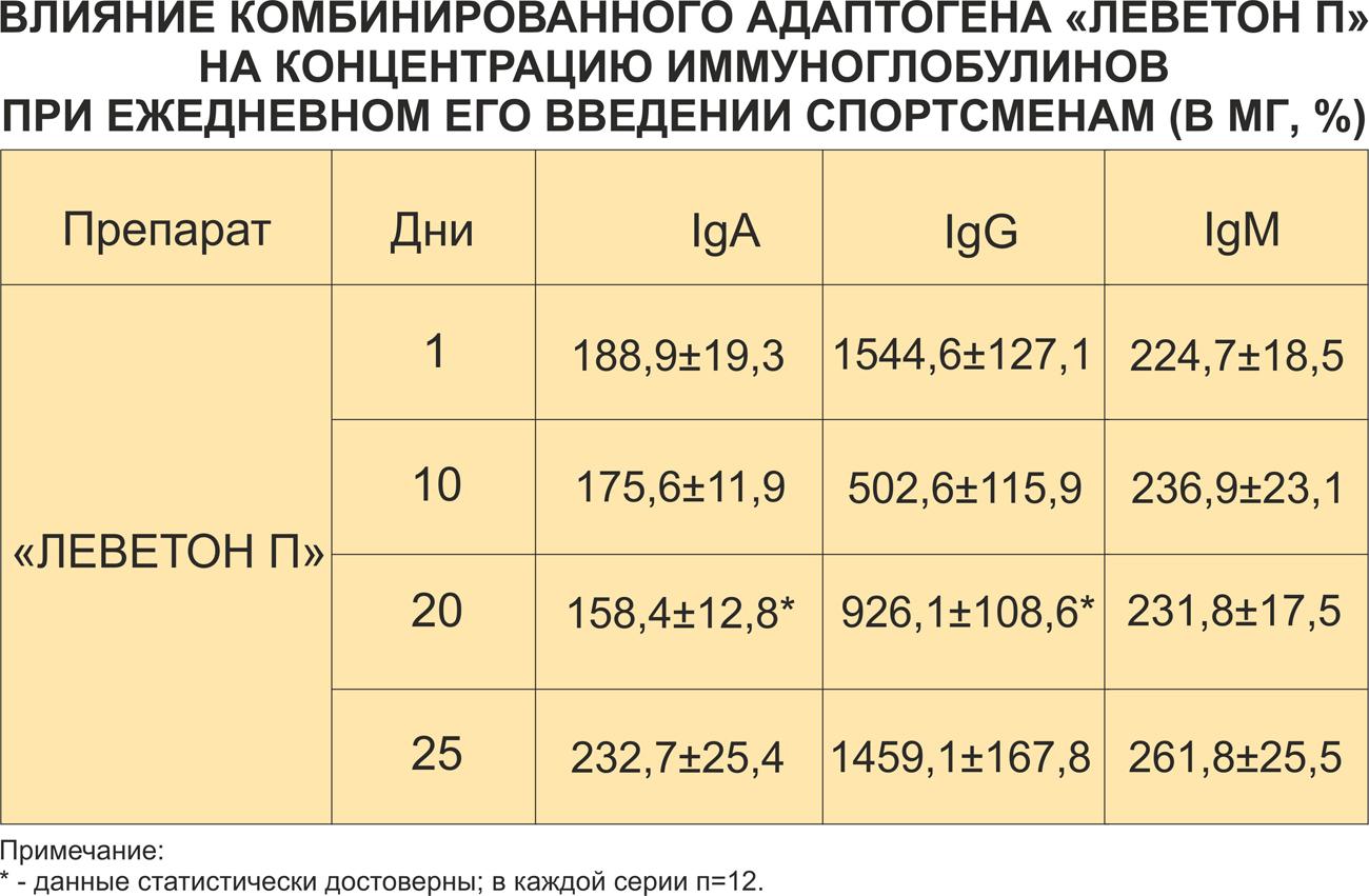 влияние на иммуноглобулин