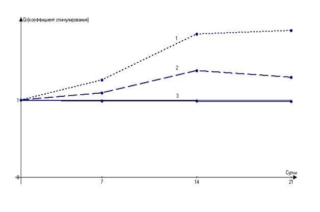 Действие ингибиторов: слабые и сильные ингибиторы для стимуляции