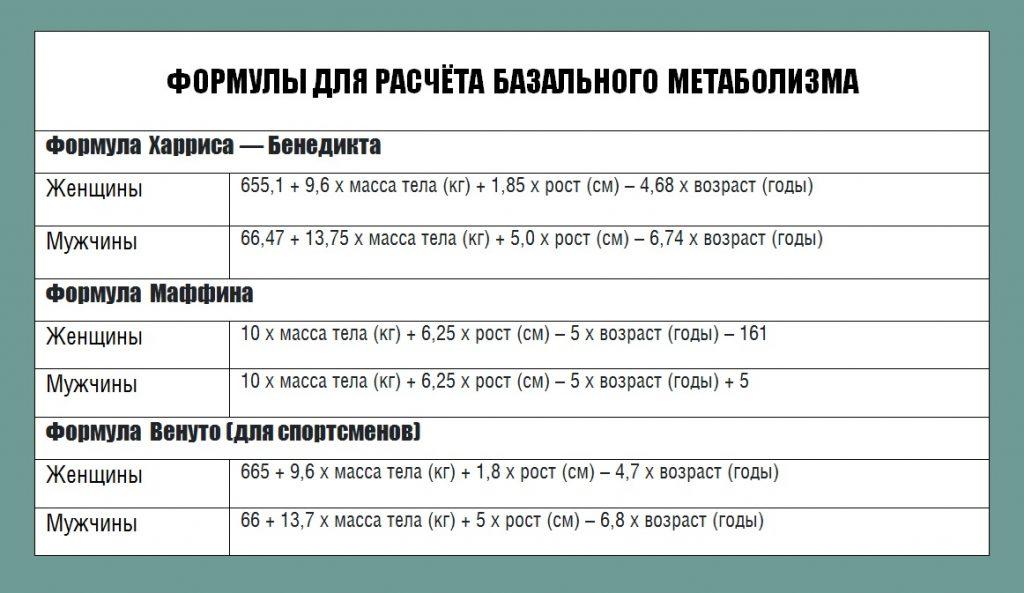 Расчёт базального метаболизма